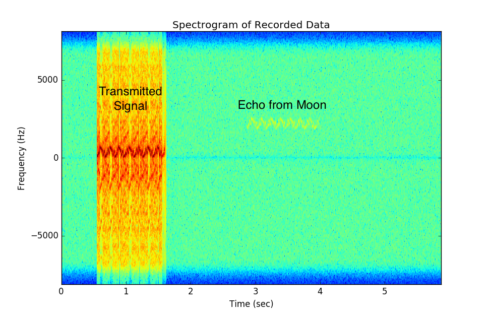 Example spectrogram of received data